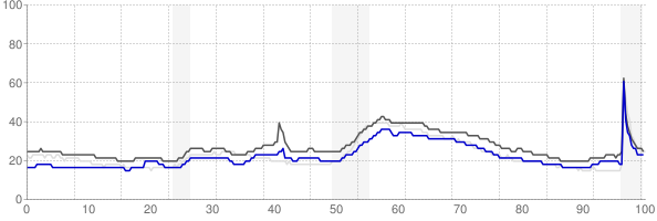 Jackson, Mississippi monthly unemployment rate chart
